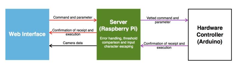 Ardberry Buggy Schematic1